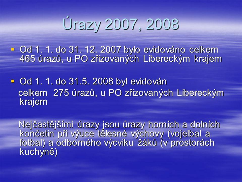 Úrazy 2007, 2008  Od 1. 1. do 31. 12. 2007 bylo evidováno celkem 465 úrazů, u PO zřizovaných Libereckým krajem  Od 1. 1. do 31.5. 2008 byl evidován