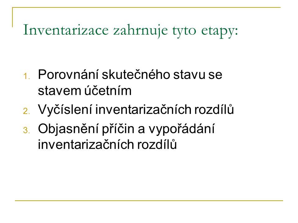 Inventarizace zahrnuje tyto etapy: 1. Porovnání skutečného stavu se stavem účetním 2. Vyčíslení inventarizačních rozdílů 3. Objasnění příčin a vypořád