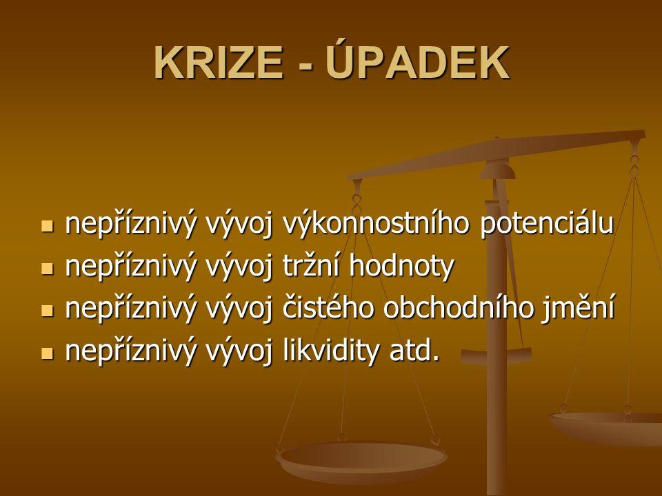 KRIZE - ÚPADEK nepříznivý vývoj výkonnostního potenciálu nepříznivý vývoj výkonnostního potenciálu nepříznivý vývoj tržní hodnoty nepříznivý vývoj trž