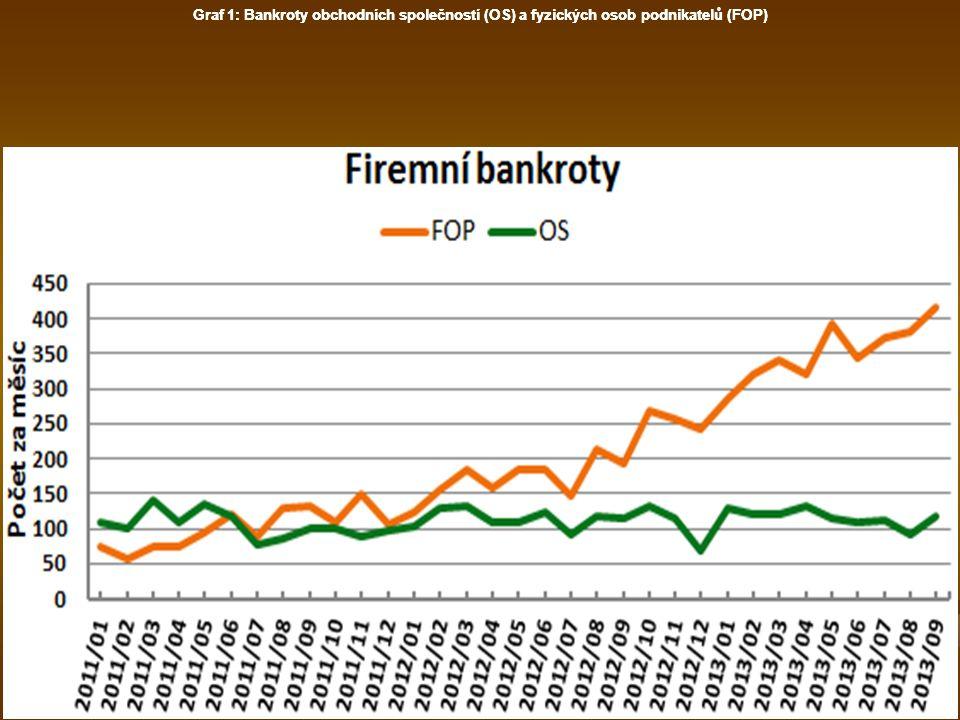 Graf 2: Bankroty obchodních společností (OS)
