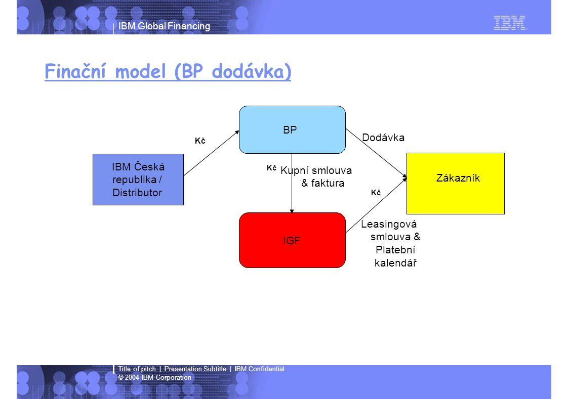 IBM Global Financing © 2004 IBM Corporation Title of pitch | Presentation Subtitle | IBM Confidential Finační model (BP dodávka) IBM Česká republika / Distributor BP IGF Zákazník Dodávka Leasingová smlouva & Platební kalendář Kupní smlouva & faktura Kč