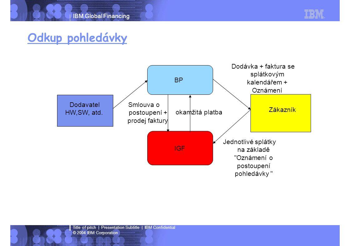 IBM Global Financing © 2004 IBM Corporation Title of pitch | Presentation Subtitle | IBM Confidential Odkup pohledávky Dodavatel HW,SW, atd. BP IGF Zá