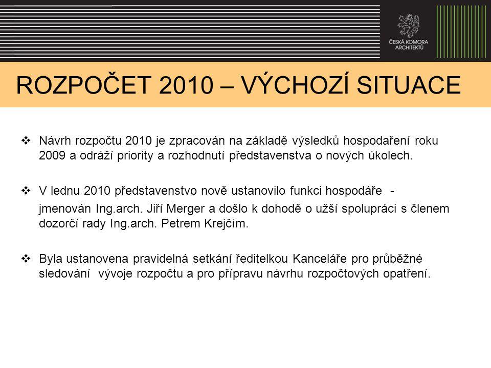 ROZPOČET 2010 – VÝCHOZÍ SITUACE  Návrh rozpočtu 2010 je zpracován na základě výsledků hospodaření roku 2009 a odráží priority a rozhodnutí představen