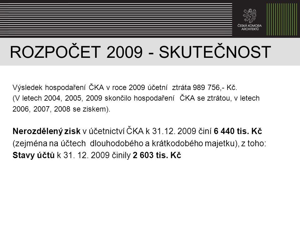 ROZPOČET 2009 - SKUTEČNOST Výsledek hospodaření ČKA v roce 2009 účetní ztráta 989 756,- Kč. (V letech 2004, 2005, 2009 skončilo hospodaření ČKA se ztr