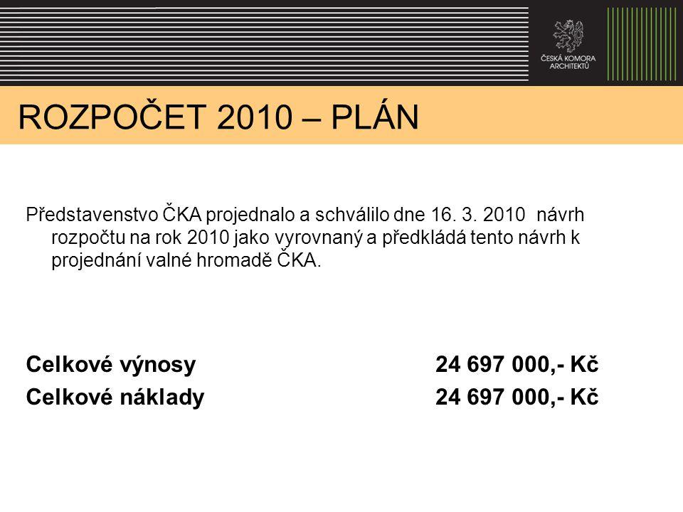 ROZPOČET 2010 – PLÁN Představenstvo ČKA projednalo a schválilo dne 16. 3. 2010 návrh rozpočtu na rok 2010 jako vyrovnaný a předkládá tento návrh k pro