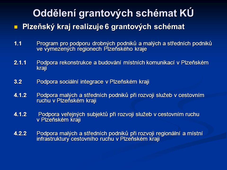Oddělení grantových schémat KÚ Plzeňský kraj realizuje 6 grantových schémat Plzeňský kraj realizuje 6 grantových schémat 1.1 Program pro podporu drobných podniků a malých a středních podniků ve vymezených regionech Plzeňského kraje 2.1.1 Podpora rekonstrukce a budování místních komunikací v Plzeňském kraji 3.2 Podpora sociální integrace v Plzeňském kraji 4.1.2 Podpora malých a středních podniků při rozvoji služeb v cestovním ruchu v Plzeňském kraji 4.1.2 Podpora veřejných subjektů při rozvoji služeb v cestovním ruchu v Plzeňském kraji 4.2.2Podpora malých a středních podniků při rozvoji regionální a místní infrastruktury cestovního ruchu v Plzeňském kraji