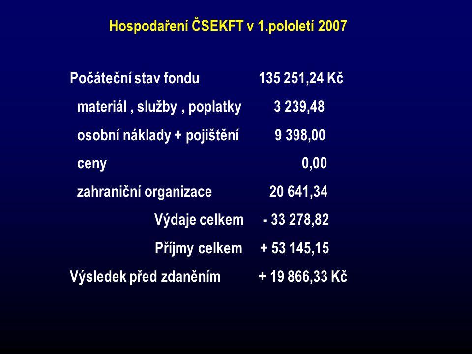 Hospodaření ČSEKFT v 1.pololetí 2007 Počáteční stav fondu135 251,24 Kč materiál, služby, poplatky 3 239,48 osobní náklady + pojištění 9 398,00 ceny 0,