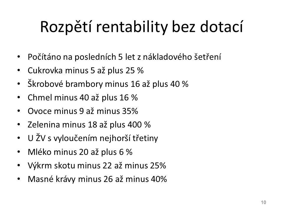 Rozpětí rentability bez dotací Počítáno na posledních 5 let z nákladového šetření Cukrovka minus 5 až plus 25 % Škrobové brambory minus 16 až plus 40