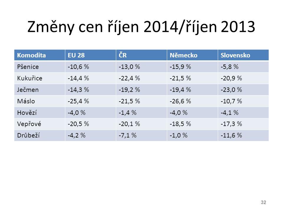Změny cen říjen 2014/říjen 2013 KomoditaEU 28ČRNěmeckoSlovensko Pšenice-10,6 %-13,0 %-15,9 %-5,8 % Kukuřice-14,4 %-22,4 %-21,5 %-20,9 % Ječmen-14,3 %-