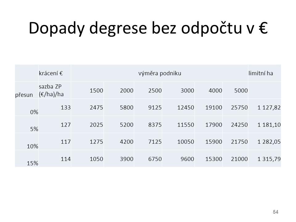 Dopady degrese bez odpočtu v € krácení €výměra podnikulimitní ha přesun sazba ZP (€/ha)/ha 150020002500300040005000 0% 1332475580091251245019100257501