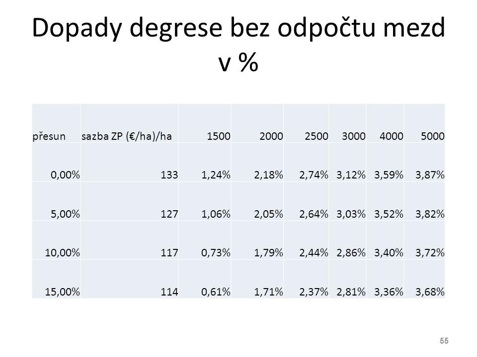 Dopady degrese bez odpočtu mezd v % přesunsazba ZP (€/ha)/ha150020002500300040005000 0,00%1331,24%2,18%2,74%3,12%3,59%3,87% 5,00%1271,06%2,05%2,64%3,0