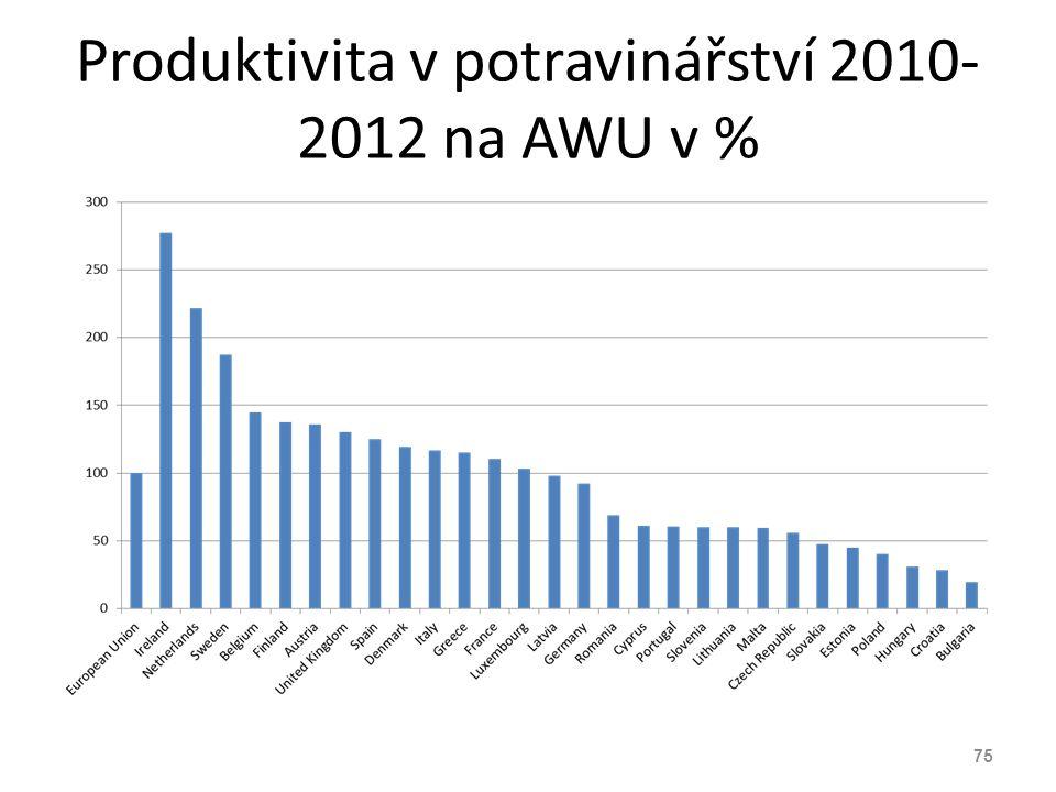 Produktivita v potravinářství 2010- 2012 na AWU v % 75
