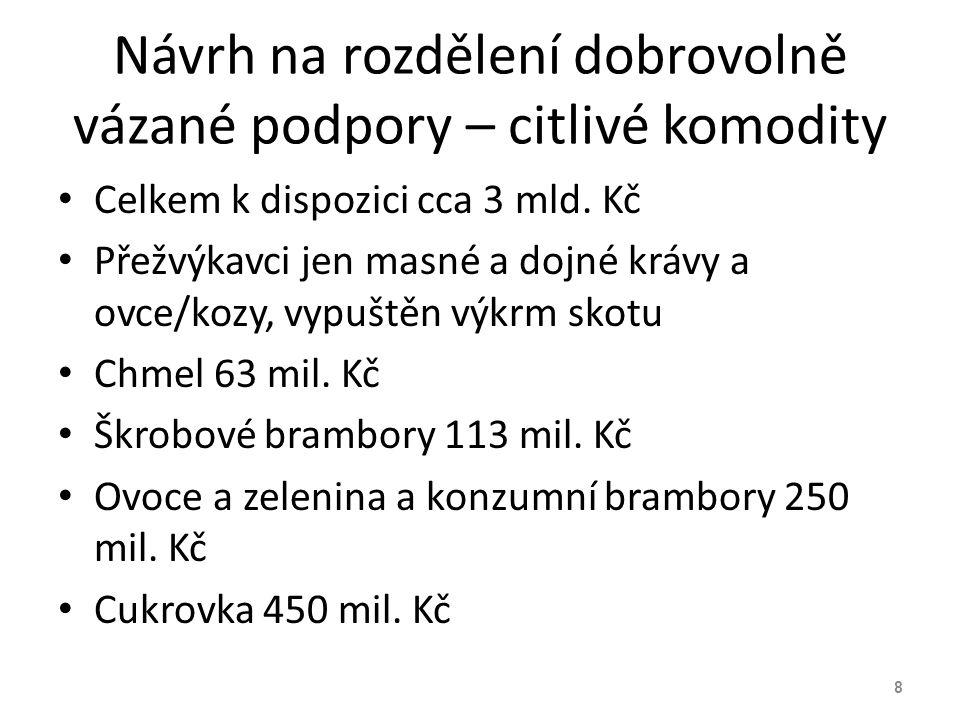 Vývoj cen vstupů ČR 69