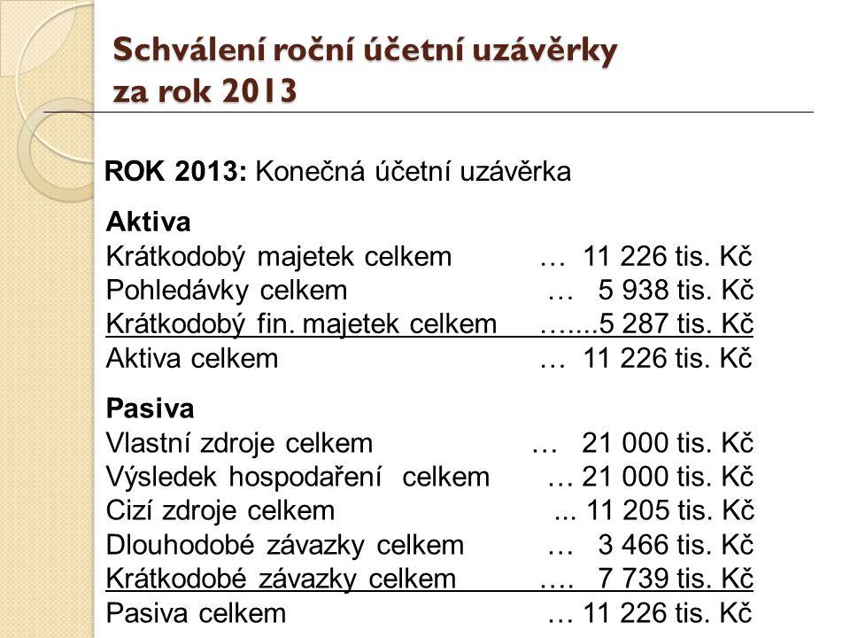 Schválení roční účetní uzávěrky za rok 2013 ROK 2013: Konečná účetní uzávěrka Aktiva Krátkodobý majetek celkem … 11 226 tis.