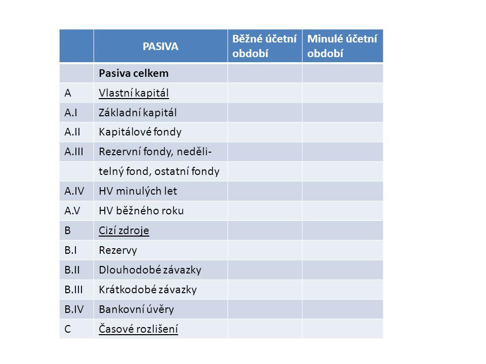 PASIVA Běžné účetní období Minulé účetní období Pasiva celkem AVlastní kapitál A.IZákladní kapitál A.IIKapitálové fondy A.IIIRezervní fondy, neděli- telný fond, ostatní fondy A.IVHV minulých let A.VHV běžného roku BCizí zdroje B.IRezervy B.IIDlouhodobé závazky B.IIIKrátkodobé závazky B.IVBankovní úvěry CČasové rozlišení