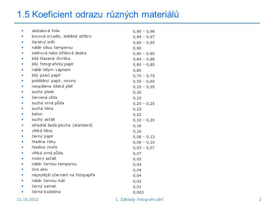 11.10.20121. Základy fotografování2 1.5 Koeficient odrazu různých materiálů alobalová folie kovové zrcadlo, leštěné stříbro čerstvý sníh nátěr bílou t
