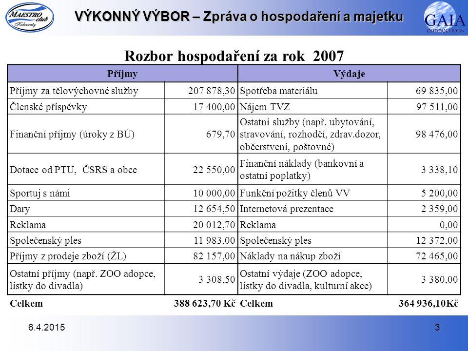 6.4.20153 VÝKONNÝ VÝBOR – Zpráva o hospodaření a majetku Rozbor hospodaření za rok 2007 PříjmyVýdaje Příjmy za tělovýchovné služby207 878,30Spotřeba materiálu69 835,00 Členské příspěvky17 400,00Nájem TVZ97 511,00 Finanční příjmy (úroky z BÚ)679,70 Ostatní služby (např.