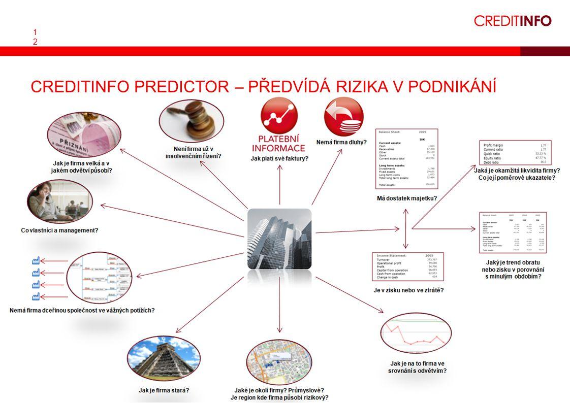 1212 CREDITINFO PREDICTOR – PŘEDVÍDÁ RIZIKA V PODNIKÁNÍ