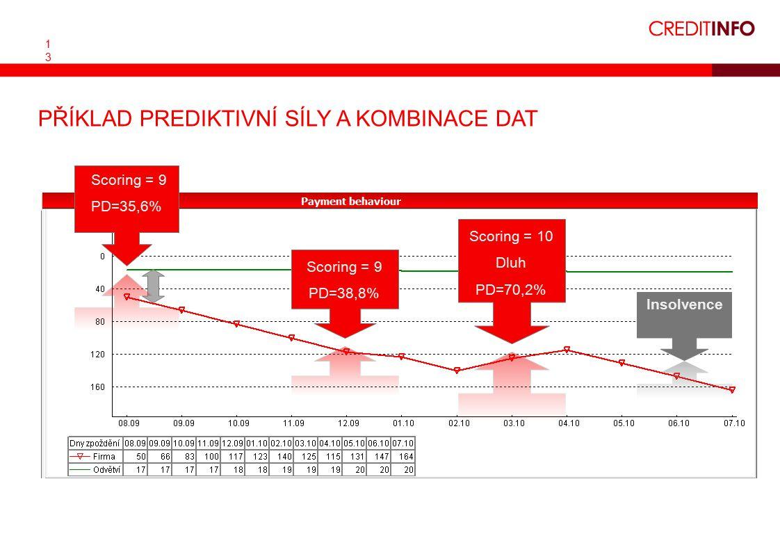 1313 PŘÍKLAD PREDIKTIVNÍ SÍLY A KOMBINACE DAT Insolvence Scoring = 9 PD=38,8% Scoring = 10 Dluh PD=70,2% Scoring = 9 PD=35,6%