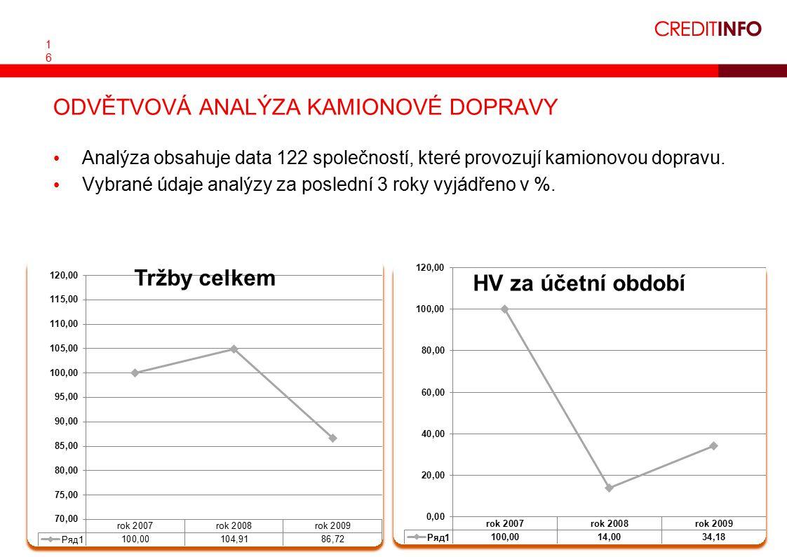1616 Analýza obsahuje data 122 společností, které provozují kamionovou dopravu.