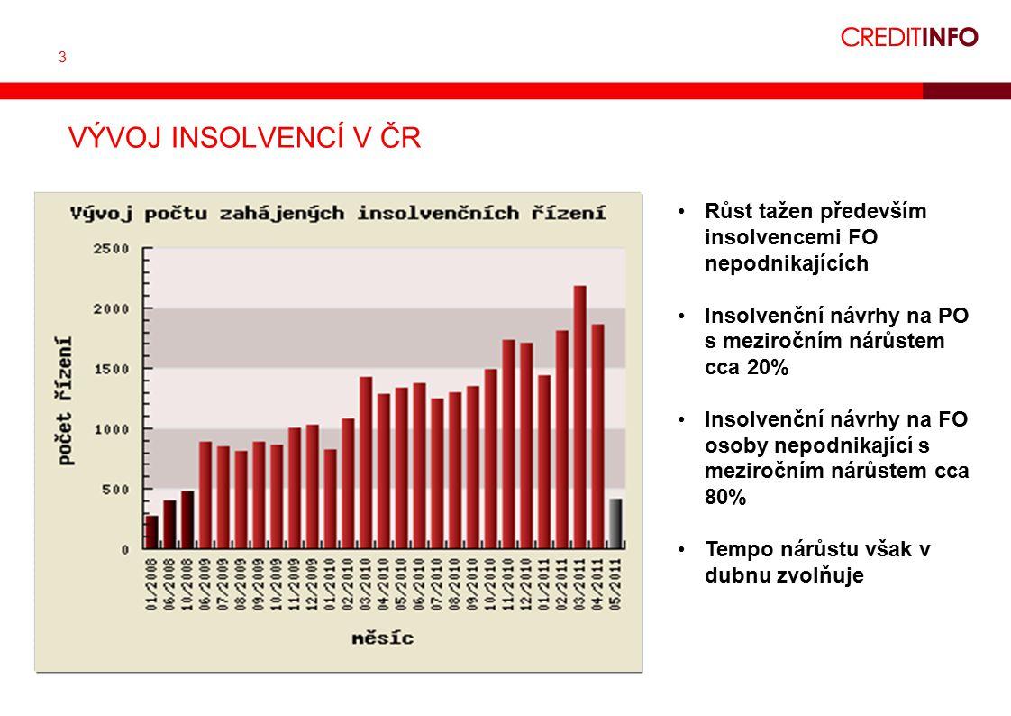 3 VÝVOJ INSOLVENCÍ V ČR Růst tažen především insolvencemi FO nepodnikajících Insolvenční návrhy na PO s meziročním nárůstem cca 20% Insolvenční návrhy na FO osoby nepodnikající s meziročním nárůstem cca 80% Tempo nárůstu však v dubnu zvolňuje