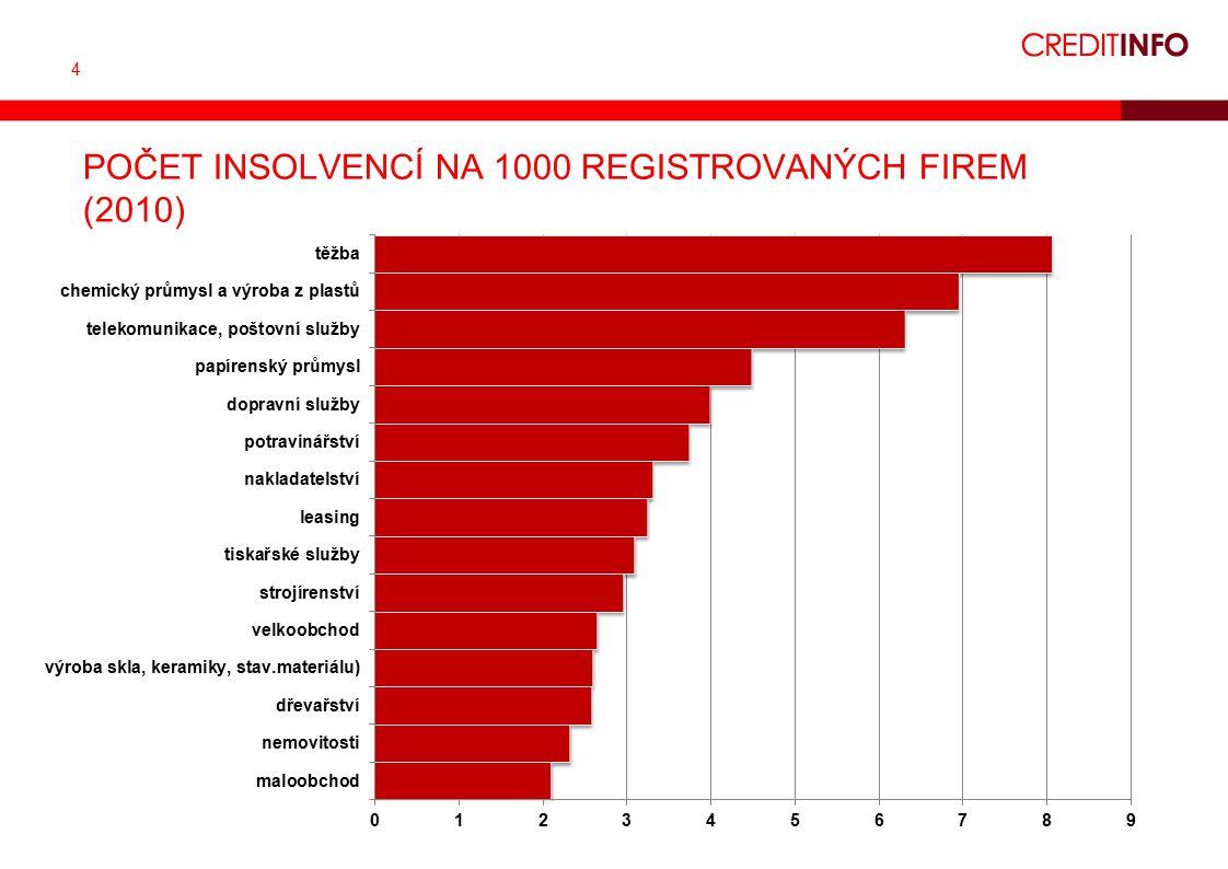 4 POČET INSOLVENCÍ NA 1000 REGISTROVANÝCH FIREM (2010)