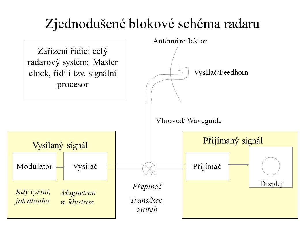 Meteorologické radary Princip: –Vysílá v pulsech elmg. záření –Část emitované energie je odrážena meteorologickými i jinými cíly –Odražená energie je