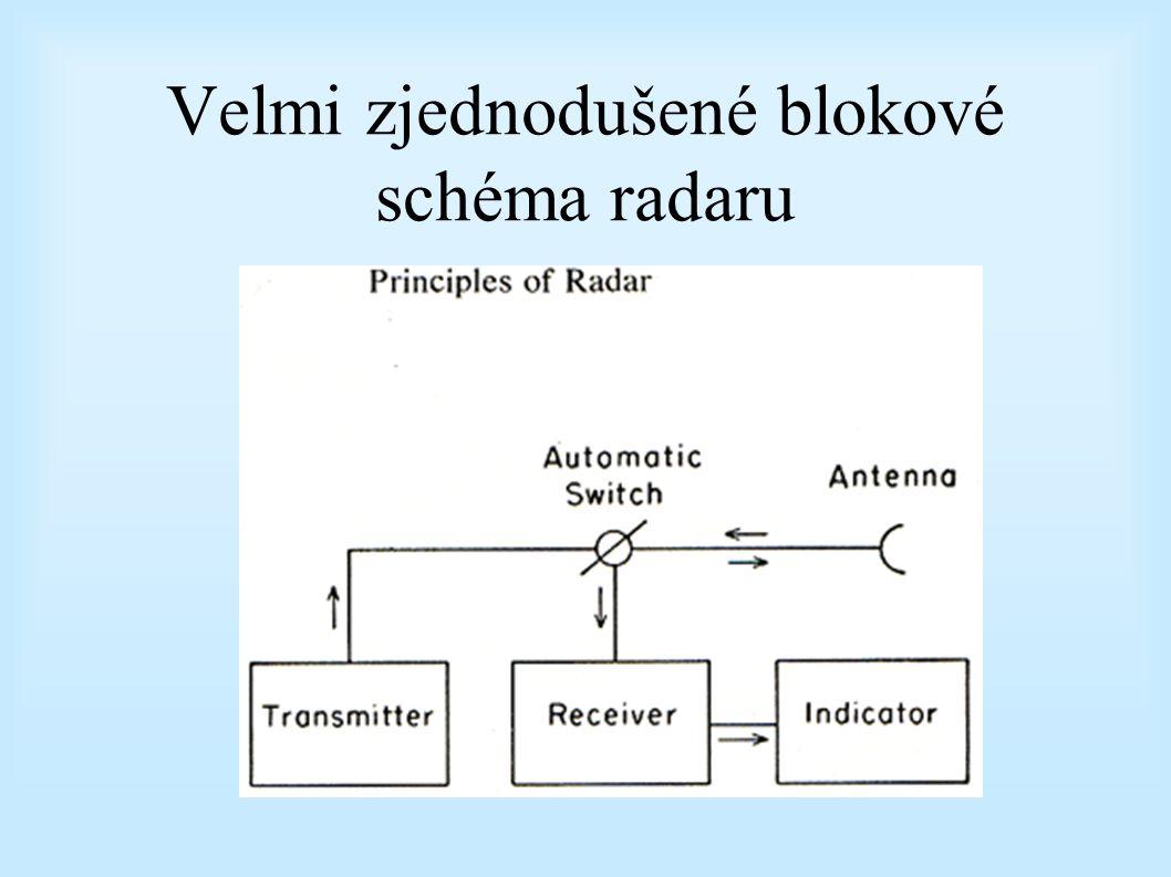 Zjednodušené blokové schéma radaru ModulatorVysílačPřijímač Displej Anténní reflektor Vysílač/Feedhorn Vlnovod/ Waveguide Kdy vyslat, jak dlouho Magne