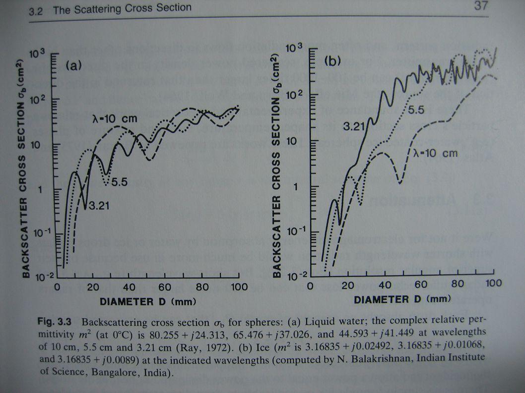 Efekt. plocha zpětného rozptylu σ rozptylující částice je zdánlivá oblast (plocha) zachycující (původní) záření p t (I 0 ), které vytváří ve vzdálenos