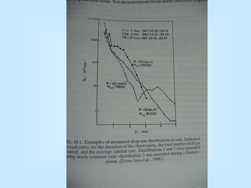 Rozdělení velikosti kapek (pokr.) Rozdělení velikosti kapek podle Marshalla a Palmera (1948)