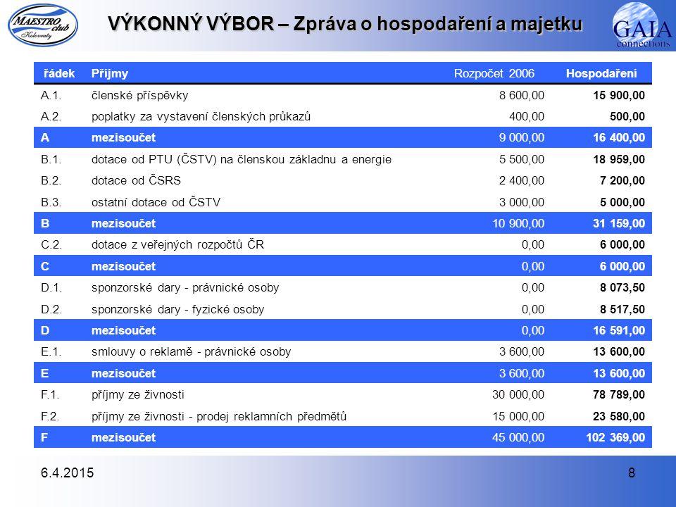 6.4.20158 VÝKONNÝ VÝBOR – Zpráva o hospodaření a majetku řádekPříjmyRozpočet 2006Hospodaření A.1.členské příspěvky8 600,0015 900,00 A.2.poplatky za vystavení členských průkazů400,00500,00 Amezisoučet9 000,0016 400,00 B.1.dotace od PTU (ČSTV) na členskou základnu a energie5 500,0018 959,00 B.2.dotace od ČSRS2 400,007 200,00 B.3.ostatní dotace od ČSTV3 000,005 000,00 Bmezisoučet10 900,0031 159,00 C.2.dotace z veřejných rozpočtů ČR0,006 000,00 Cmezisoučet0,006 000,00 D.1.sponzorské dary - právnické osoby0,008 073,50 D.2.sponzorské dary - fyzické osoby0,008 517,50 Dmezisoučet0,0016 591,00 E.1.smlouvy o reklamě - právnické osoby3 600,0013 600,00 Emezisoučet3 600,0013 600,00 F.1.příjmy ze živnosti30 000,0078 789,00 F.2.příjmy ze živnosti - prodej reklamních předmětů15 000,0023 580,00 Fmezisoučet45 000,00102 369,00