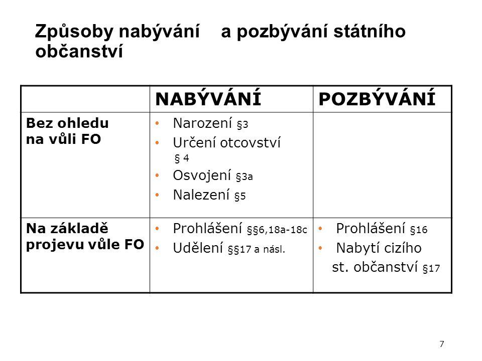 Podmínky udělení 5/6 POZBYTÍ DOSAVADNÍHO STÁTNÍHO OBČANSTVÍ skutečnost, že žadatel dosavadní státní občanství pozbyl, resp.