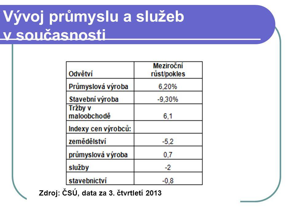 Vývoj průmyslu a služeb v současnosti Zdroj: ČSÚ, data za 3. čtvrtletí 2013