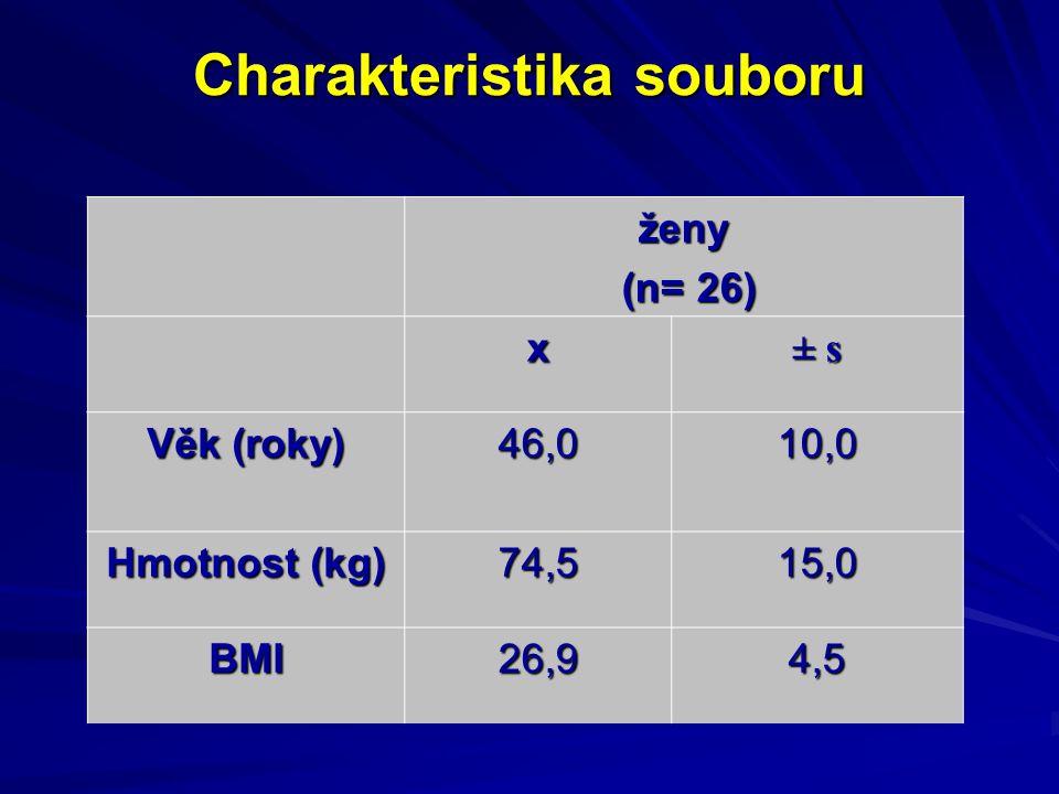 Charakteristika souboru ženy (n= 26) (n= 26) x ± s± s± s± s Věk (roky) 46,010,0 Hmotnost (kg) 74,515,0 BMI26,94,5
