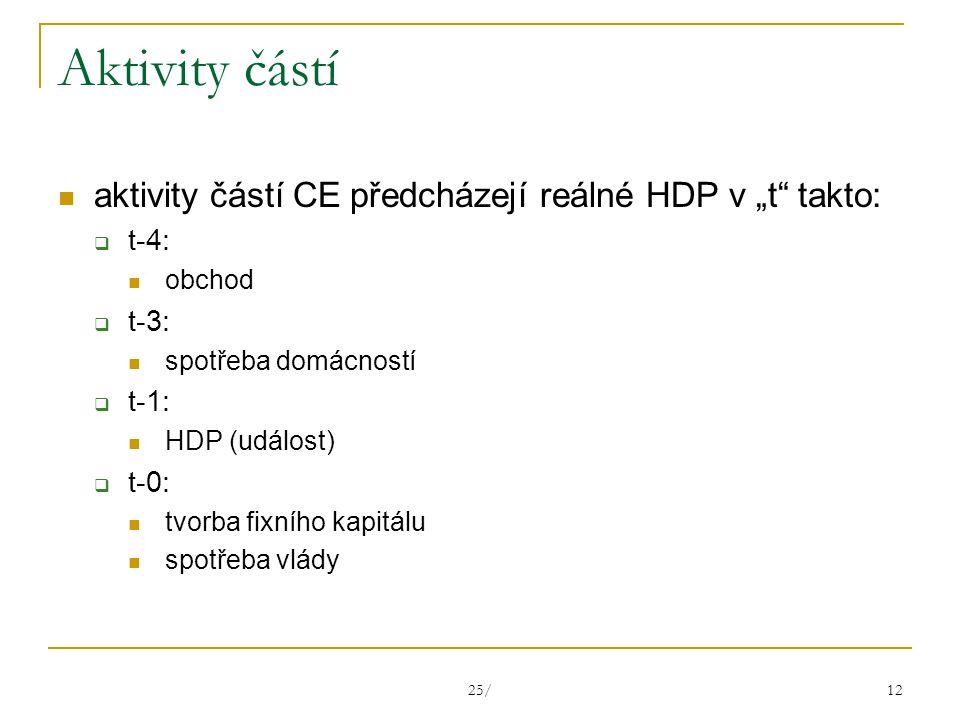 """25/ 12 Aktivity částí aktivity částí CE předcházejí reálné HDP v """"t takto:  t-4: obchod  t-3: spotřeba domácností  t-1: HDP (událost)  t-0: tvorba fixního kapitálu spotřeba vlády"""