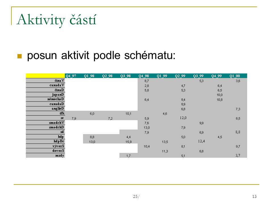 25/ 13 Aktivity částí posun aktivit podle schématu: