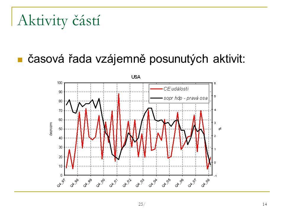 25/ 14 Aktivity částí časová řada vzájemně posunutých aktivit: