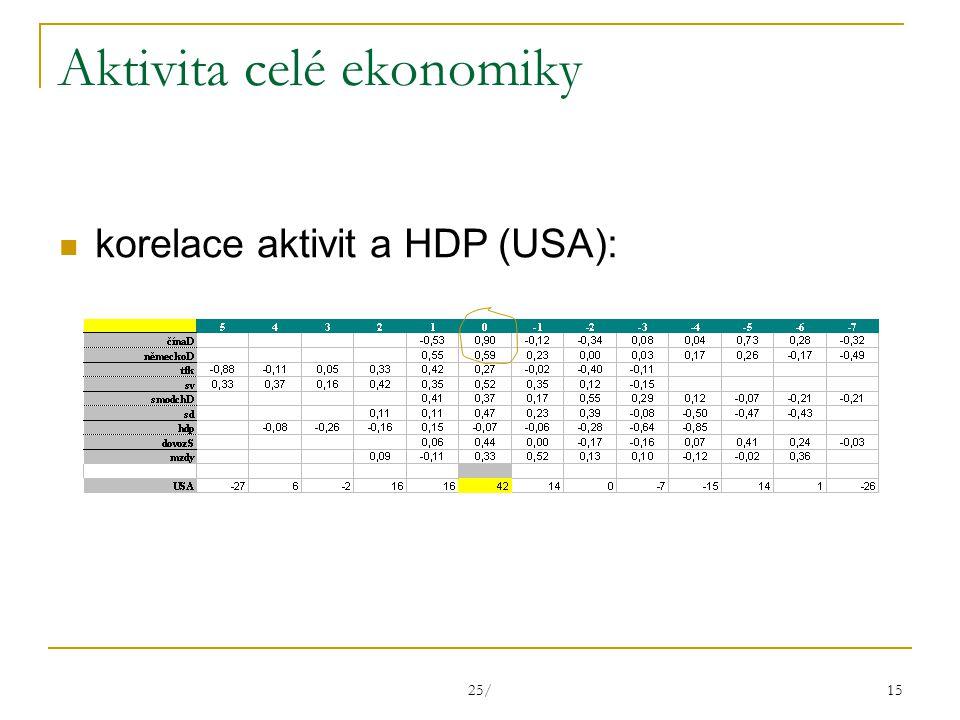 25/ 15 Aktivita celé ekonomiky korelace aktivit a HDP (USA):