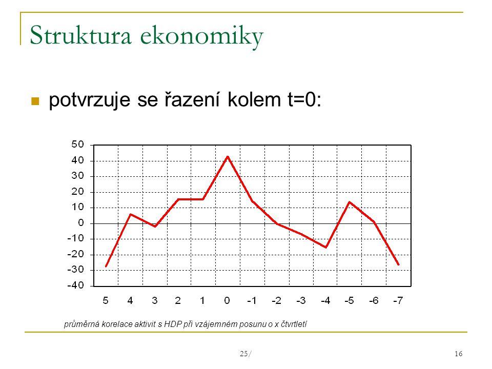 25/ 16 Struktura ekonomiky potvrzuje se řazení kolem t=0: průměrná korelace aktivit s HDP při vzájemném posunu o x čtvrtletí