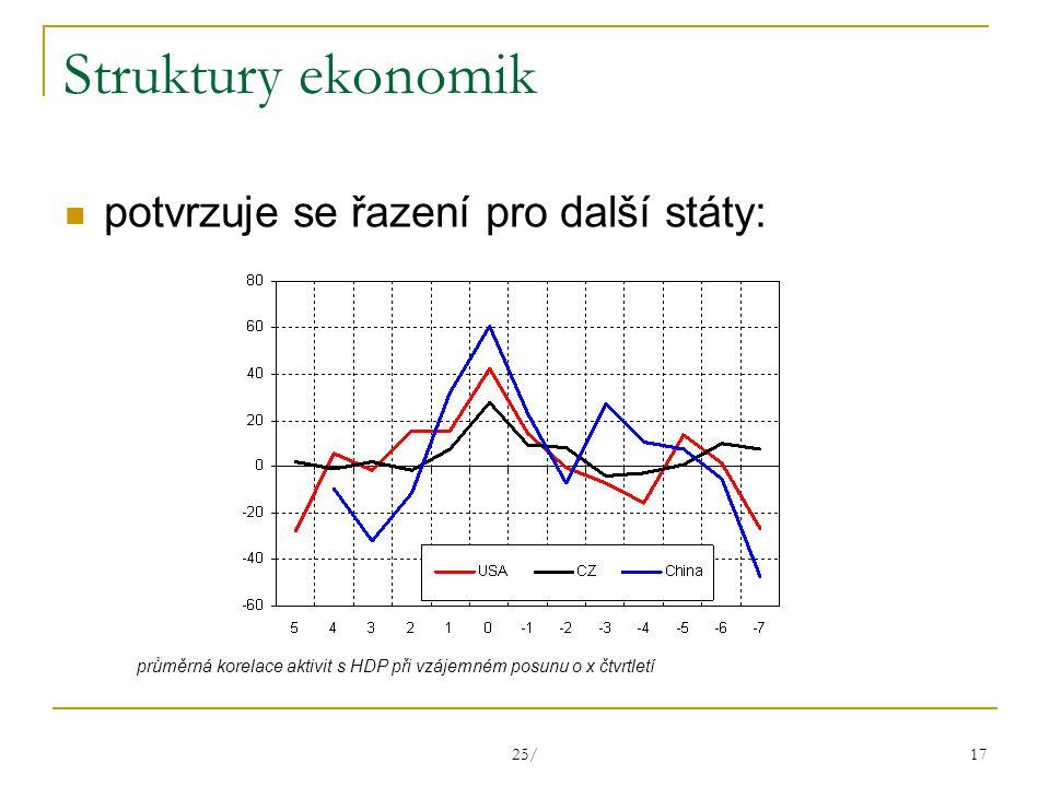 25/ 17 Struktury ekonomik potvrzuje se řazení pro další státy: průměrná korelace aktivit s HDP při vzájemném posunu o x čtvrtletí