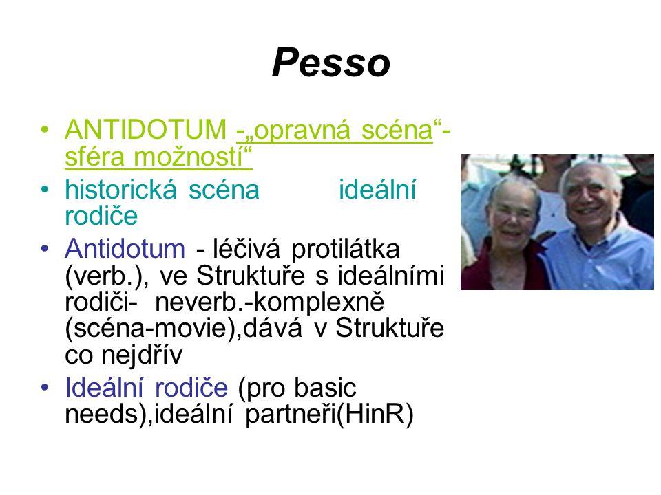 """Pesso ANTIDOTUM -""""opravná scéna - sféra možností historická scéna ideální rodiče Antidotum - léčivá protilátka (verb.), ve Struktuře s ideálními rodiči- neverb.-komplexně (scéna-movie),dává v Struktuře co nejdřív Ideální rodiče (pro basic needs),ideální partneři(HinR)"""
