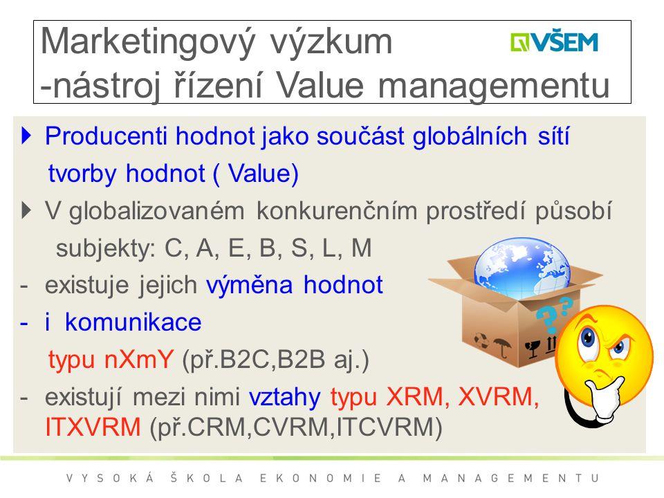 Marketingový výzkum -nástroj řízení Value managementu  Producenti hodnot jako součást globálních sítí tvorby hodnot ( Value)  V globalizovaném konkurenčním prostředí působí subjekty: C, A, E, B, S, L, M -existuje jejich výměna hodnot -i komunikace typu nXmY (př.B2C,B2B aj.) -existují mezi nimi vztahy typu XRM, XVRM, ITXVRM (př.CRM,CVRM,ITCVRM)