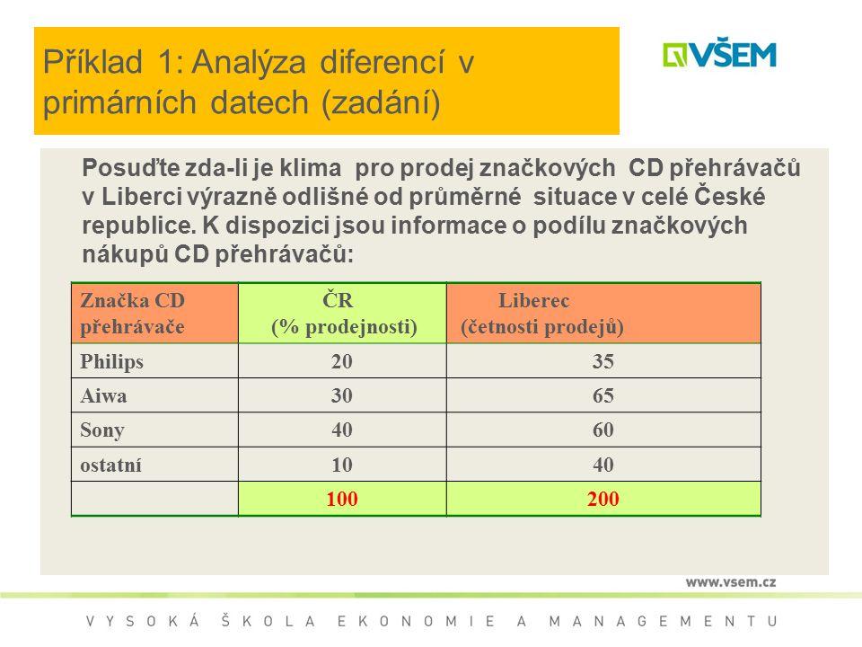 Příklad 1: Analýza diferencí v primárních datech (zadání) Posuďte zda-li je klima pro prodej značkových CD přehrávačů v Liberci výrazně odlišné od průměrné situace v celé České republice.