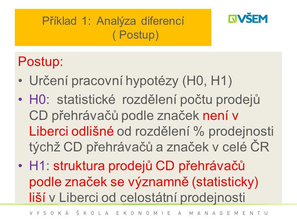 Příklad 1: Analýza diferencí ( Postup) Postup: Určení pracovní hypotézy (H0, H1) H0: statistické rozdělení počtu prodejů CD přehrávačů podle značek není v Liberci odlišné od rozdělení % prodejnosti týchž CD přehrávačů a značek v celé ČR H1: struktura prodejů CD přehrávačů podle značek se významně (statisticky) liší v Liberci od celostátní prodejnosti
