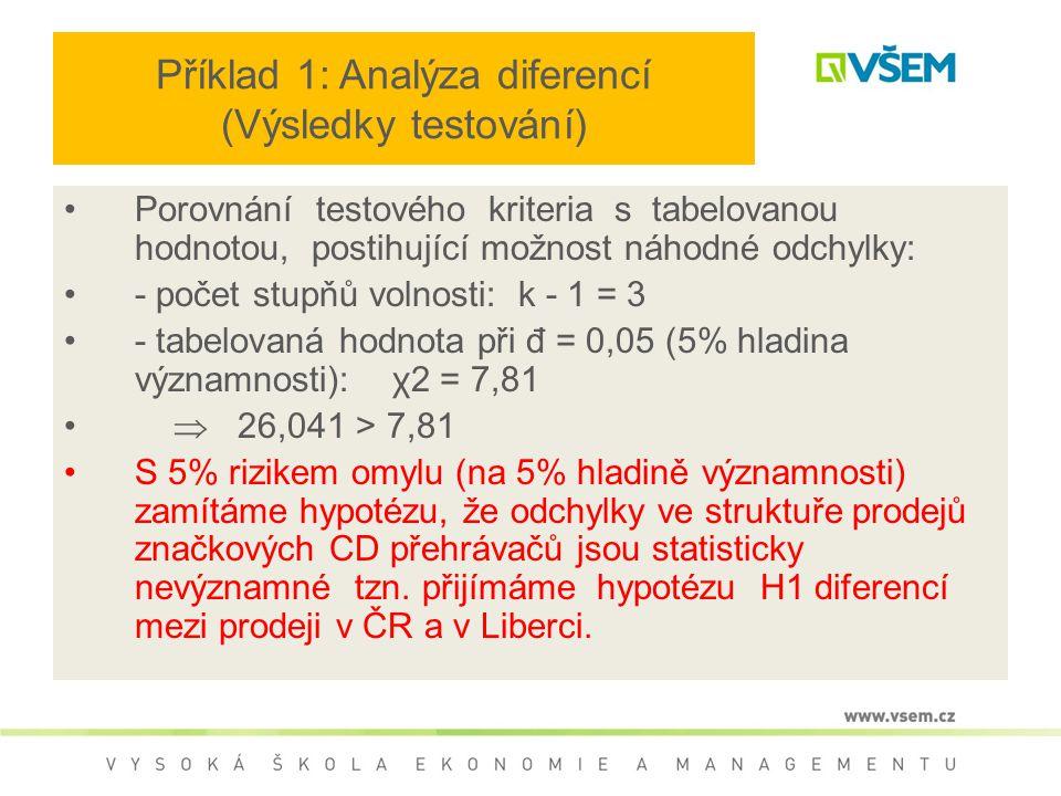 Příklad 1: Analýza diferencí (Výsledky testování) Porovnání testového kriteria s tabelovanou hodnotou, postihující možnost náhodné odchylky: - počet stupňů volnosti: k - 1 = 3 - tabelovaná hodnota při đ = 0,05 (5% hladina významnosti): χ2 = 7,81  26,041 > 7,81 S 5% rizikem omylu (na 5% hladině významnosti) zamítáme hypotézu, že odchylky ve struktuře prodejů značkových CD přehrávačů jsou statisticky nevýznamné tzn.