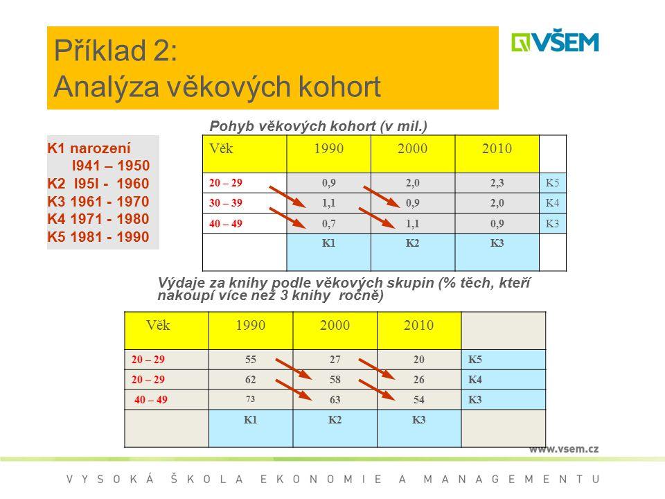 Příklad 2: Analýza věkových kohort Věk199020002010 20 – 290,92,02,3K5 30 – 391,10,92,0K4 40 – 490,71,10,9K3 K1K2K3 Pohyb věkových kohort (v mil.) K1 n
