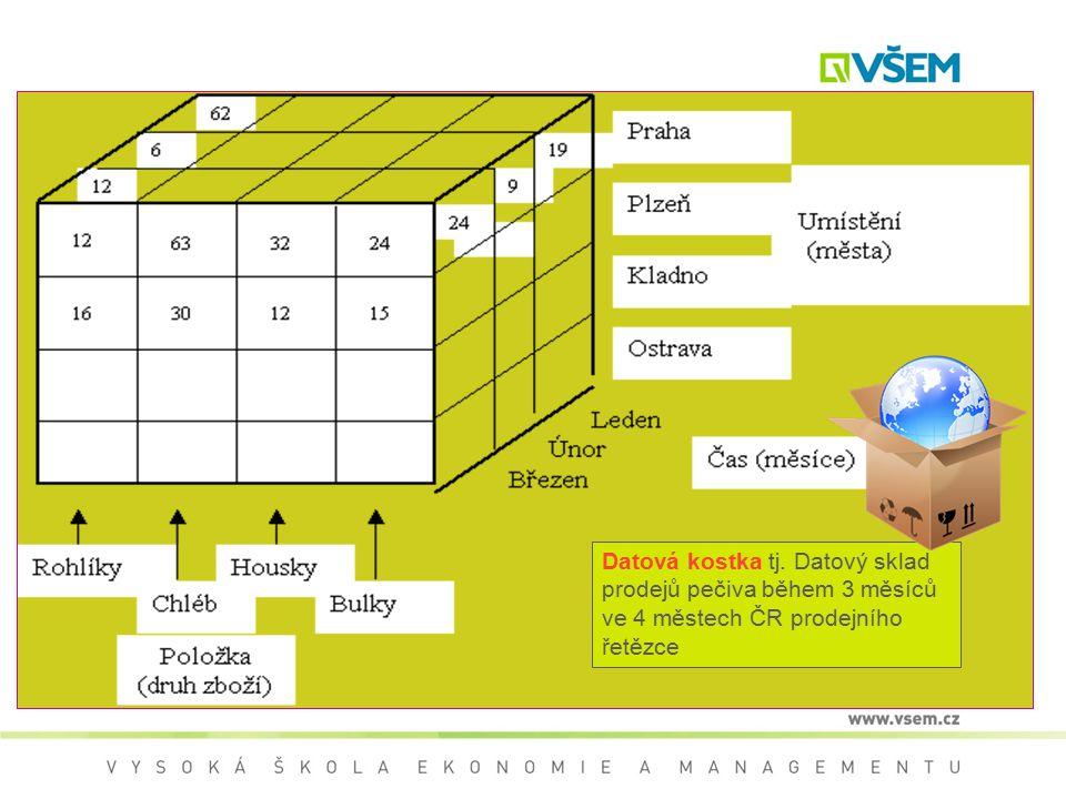 Datová kostka tj. Datový sklad prodejů pečiva během 3 měsíců ve 4 městech ČR prodejního řetězce