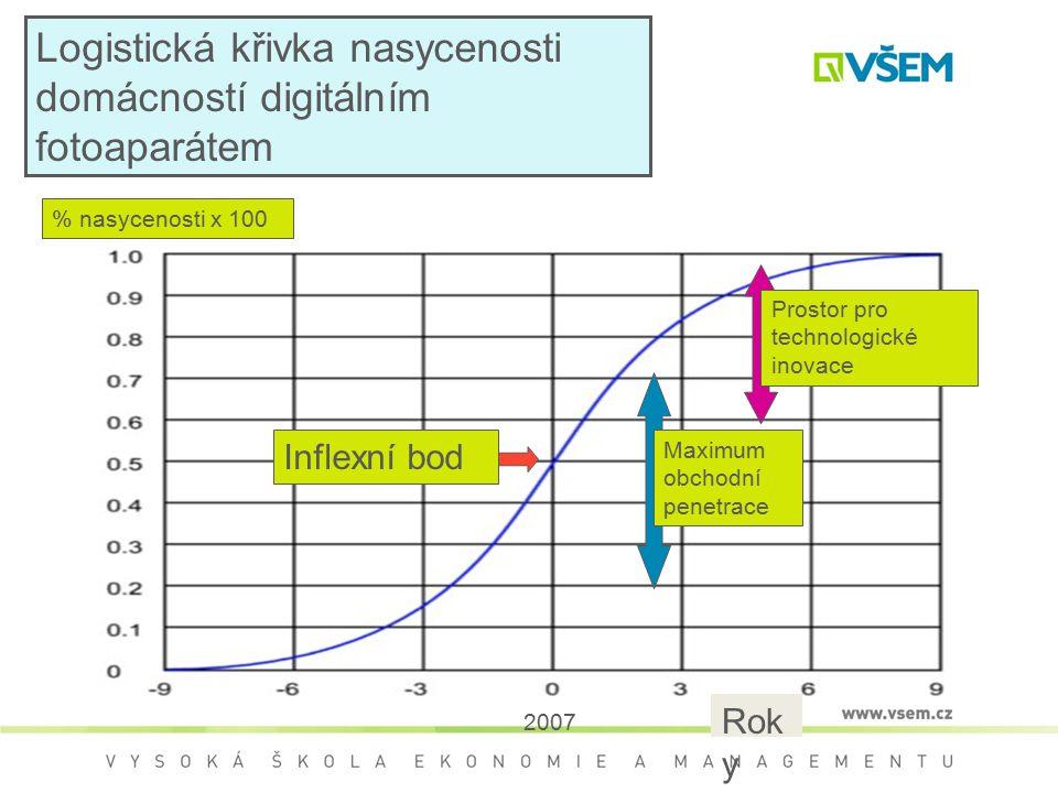 Logistická křivka nasycenosti domácností digitálním fotoaparátem % nasycenosti x 100 Inflexní bod Maximum obchodní penetrace Prostor pro technologické inovace Rok y 2007