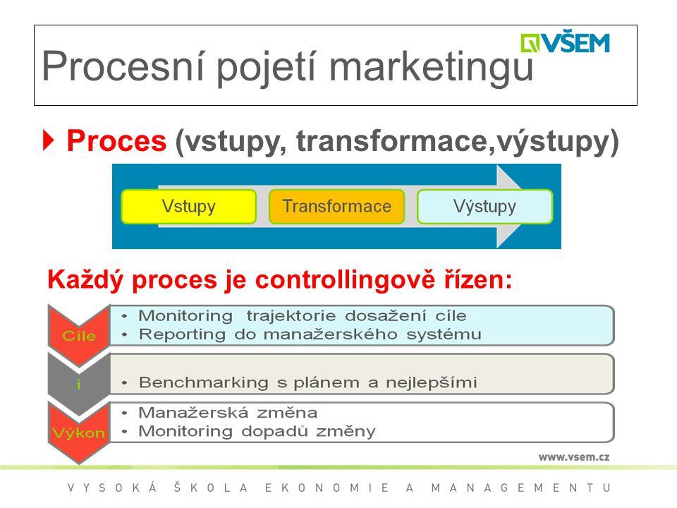 Procesní pojetí marketingu  Proces (vstupy, transformace,výstupy) Každý proces je controllingově řízen: