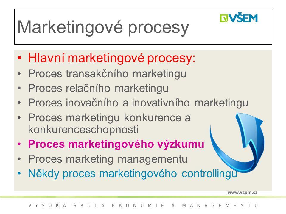 Marketingové procesy Hlavní marketingové procesy: Proces transakčního marketingu Proces relačního marketingu Proces inovačního a inovativního marketingu Proces marketingu konkurence a konkurenceschopnosti Proces marketingového výzkumu Proces marketing managementu Někdy proces marketingového controllingu